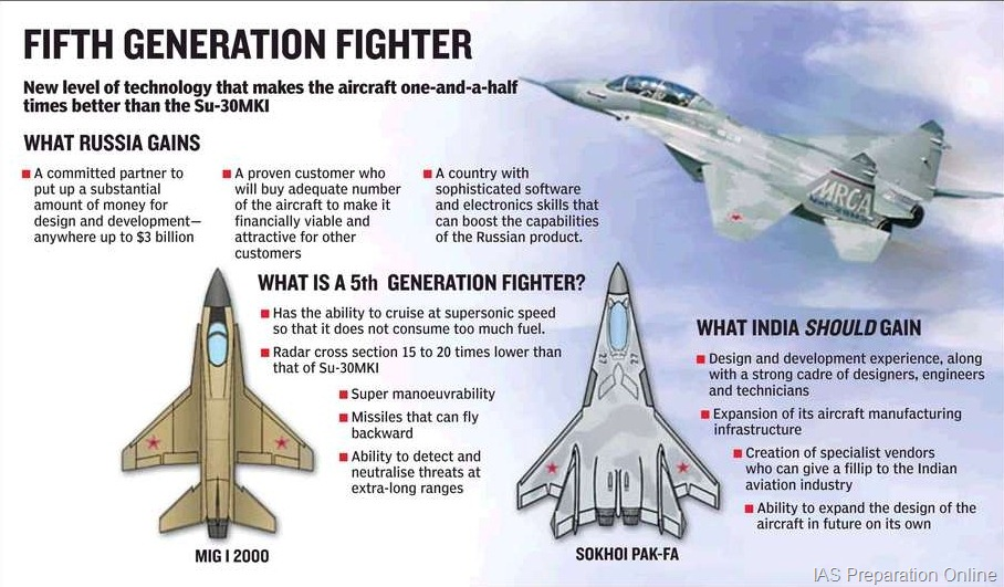 Fifth generation fighter aircraft (FGFA) • IAS Preparation
