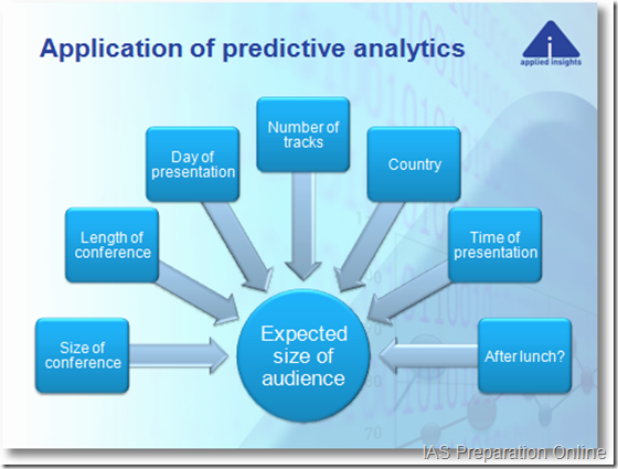 application-of-predictive-analytics