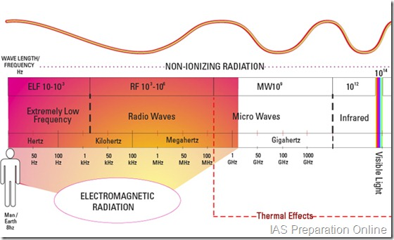 emf-spectrum-in-my-home